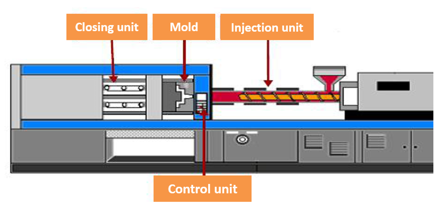 injection-process